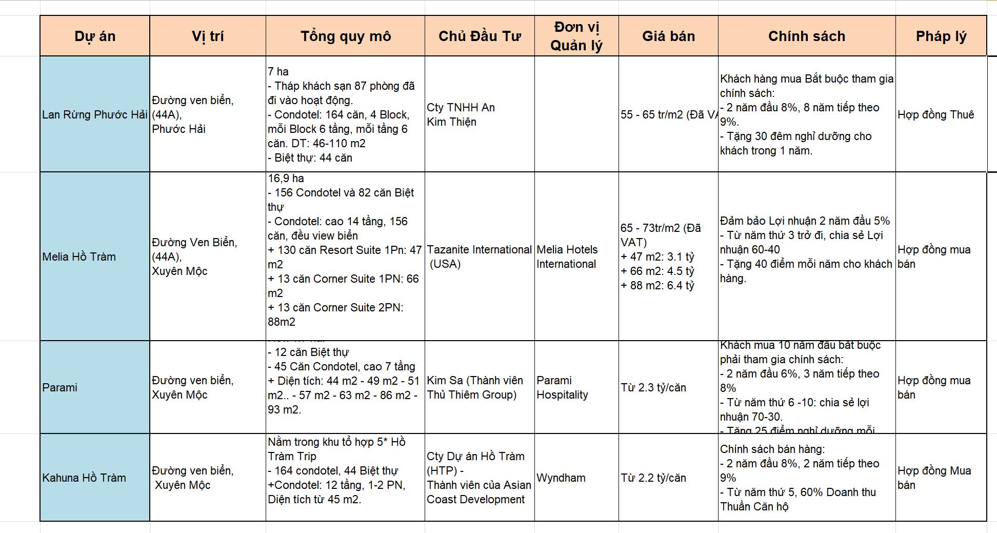 So sánh các dự án Hồ Tràm