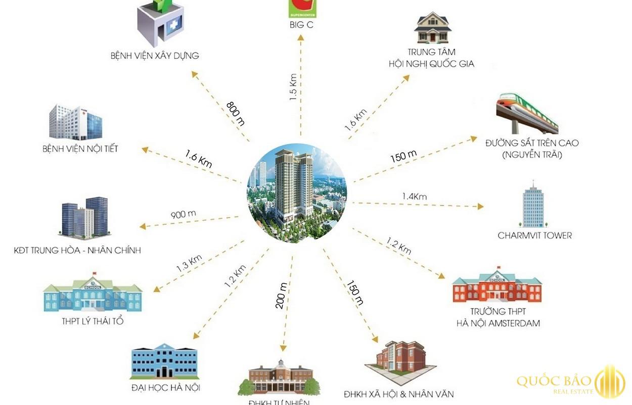 Khả năng kết nối chung cư 282 Nguyễn Huy Tưởng