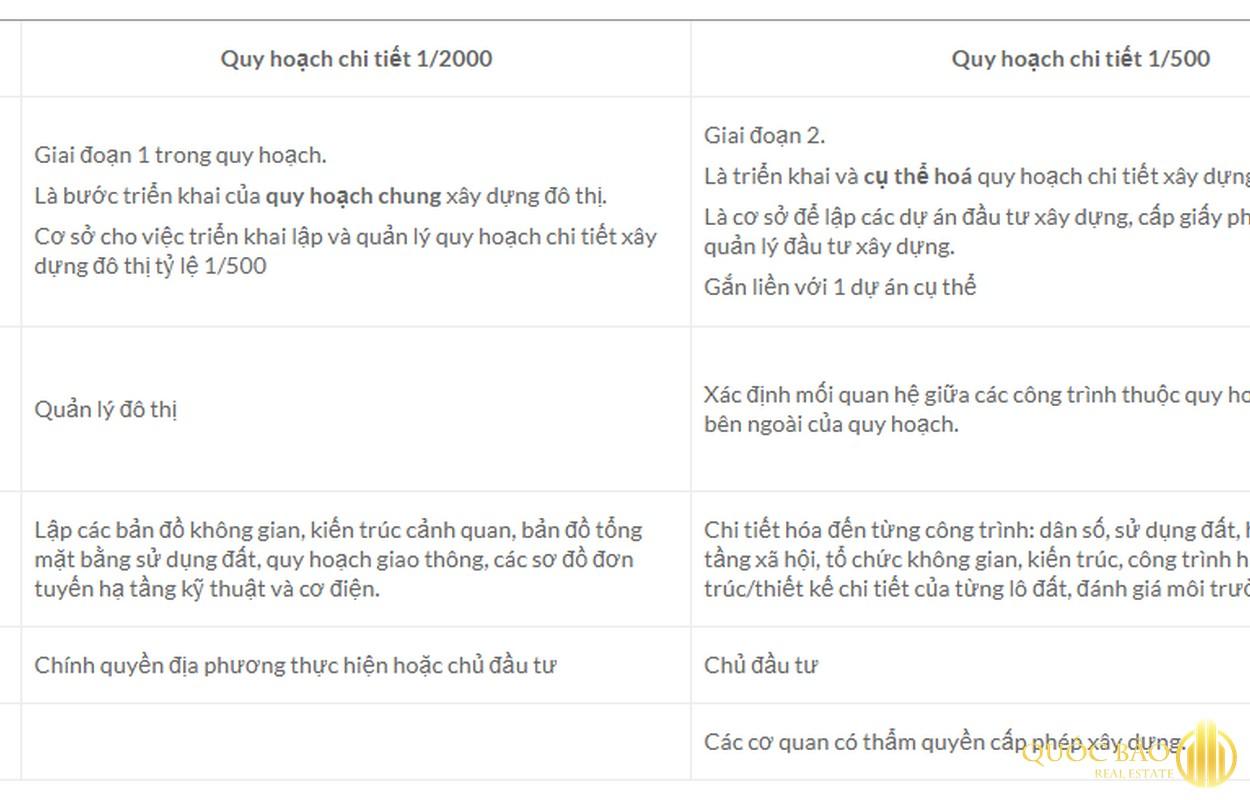 So sánh quy hoạch dự án - Dự án nào phải lập quy hoạch 1/500