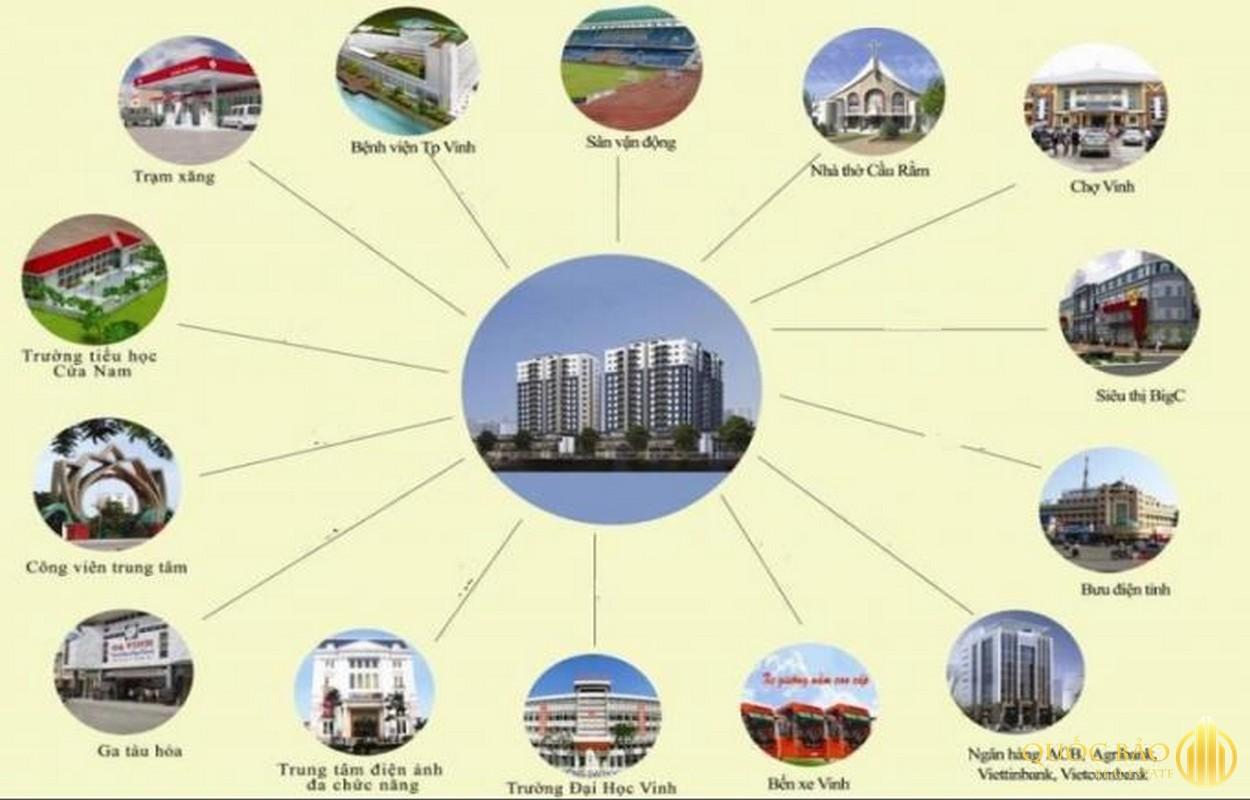 Khả năng kết nối của chung cư Vinh Plaza