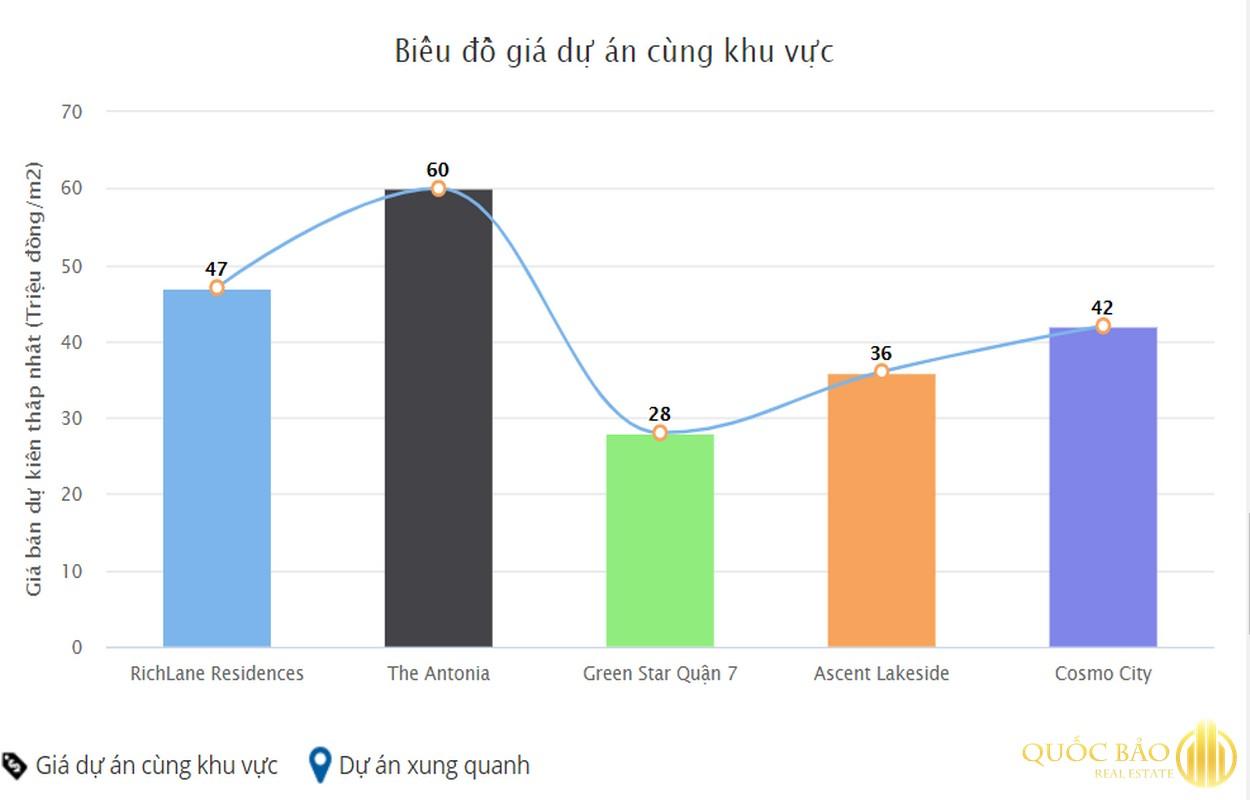 Bảng so sánh giá các dự án lân cận Richlane Residences