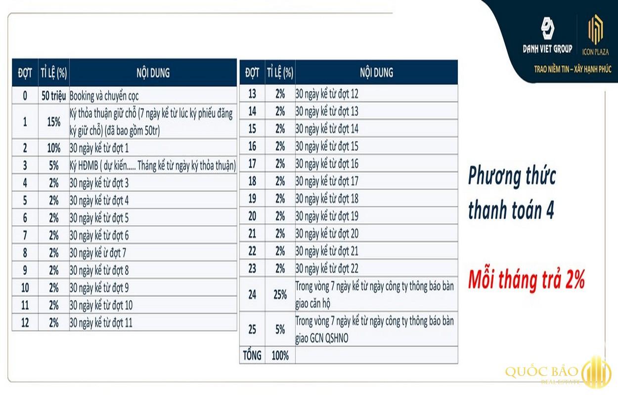 Phương thức thanh toán 04 dự án căn hộ chung cư Icon Plaza Bình Dương