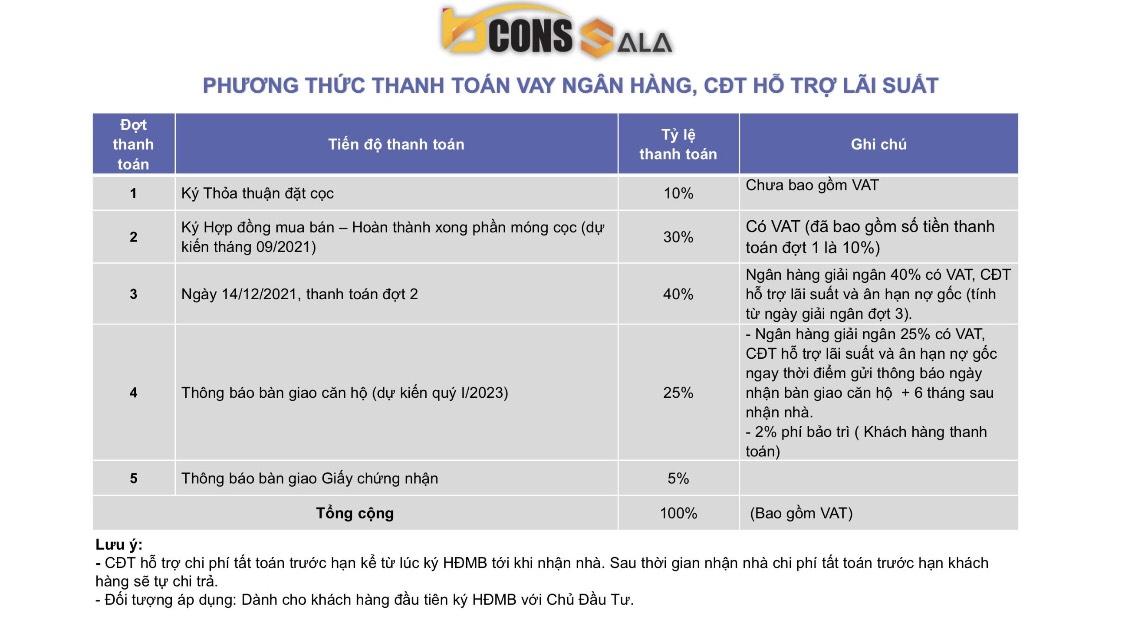Phương thức thanh toán ân hạn gốc lãi Căn hộ Bcons Sala